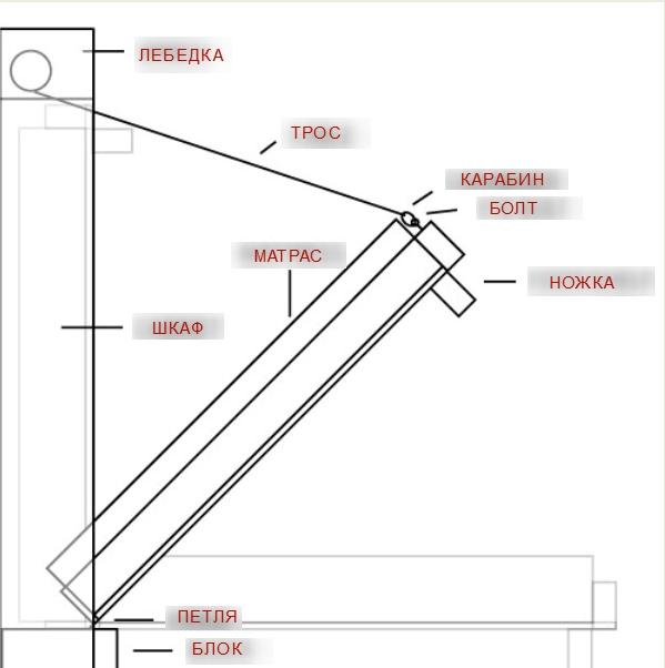 Конструкция шкафа-кровати